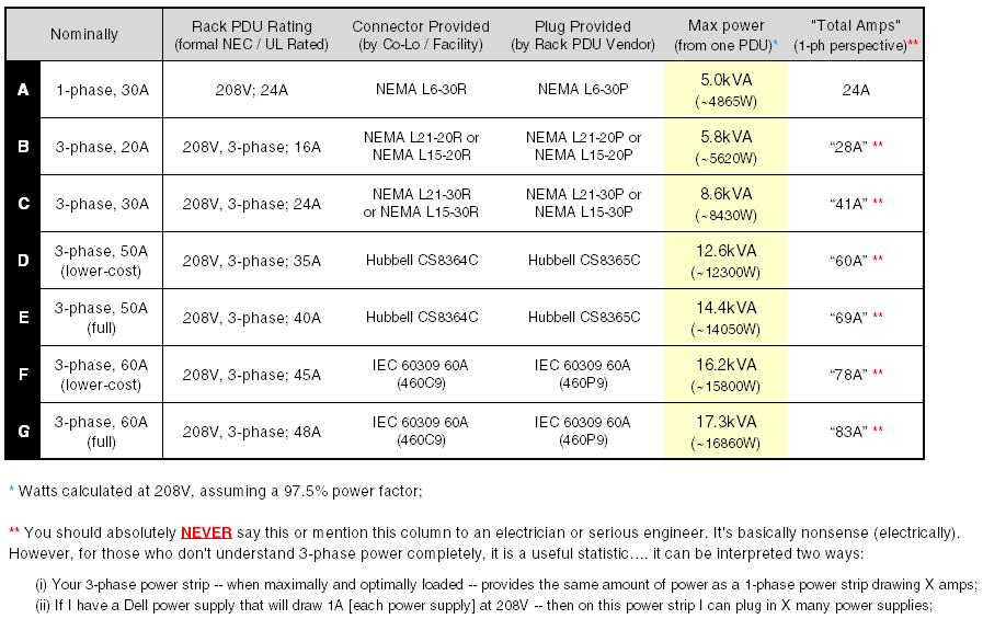 3-Phase 208V Comparison Chart