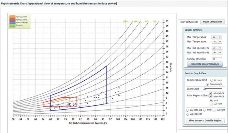 Power IQ Cooling Chart