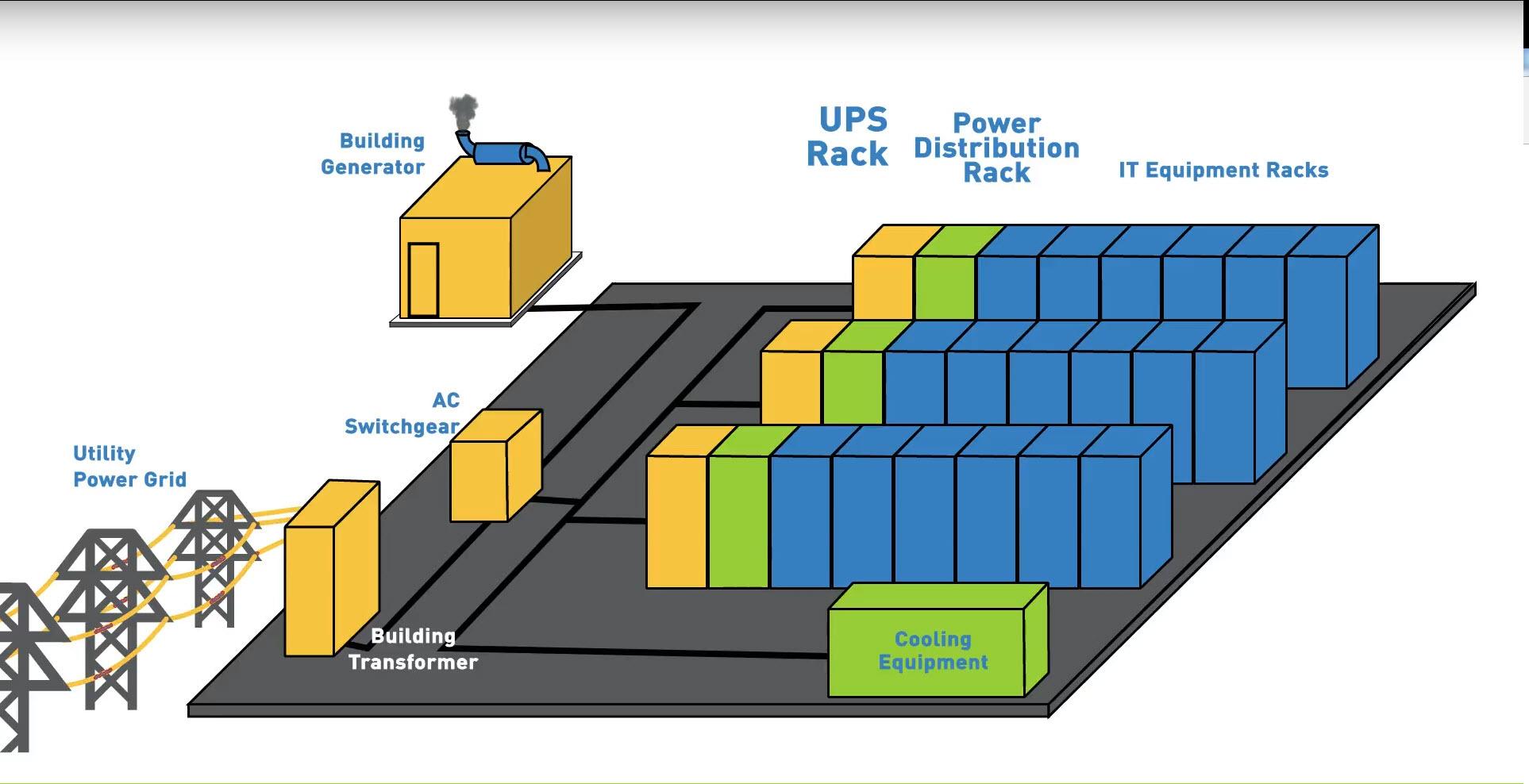 Data Center Power Chain How It Works Video Raritan Rack Mounted Ups Wiring Diagram