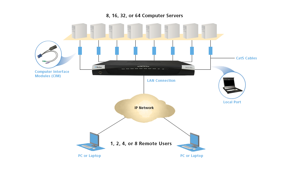 Dominion KX 3 KVM-over IP switch topology diagram